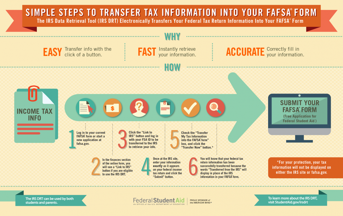 Graphic on transferring tax data into FAFSA